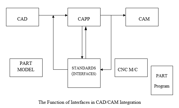 A METHODOLOGY FOR FEATURE EXTRACTION AND RECOGNITION FOR CAD
