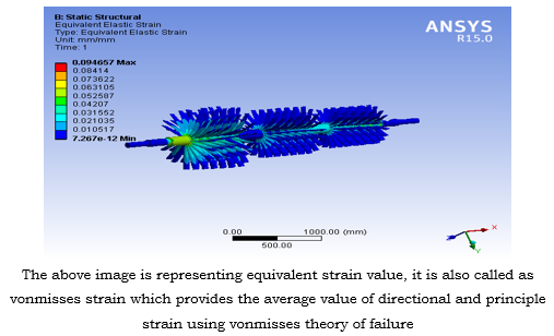 ANALYSIS OF STEAM-TURBINE BLADE AND SHAFT ASSEMBLY USING